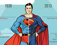 The Price of Being Superheroes Infographics