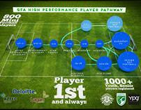 GFA: High Performance Player Pathway