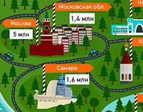 """Infographics for the social network """"Odnoklassniki"""""""