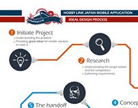 Ideal Design Process
