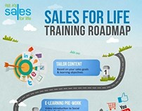 Sales Training Roadmap Infographic