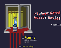 Infographics - Facts on Horror Movies