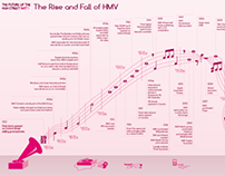 The Rise and Fall of HMV