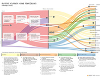 Customer Journey Map: Home Remodeling