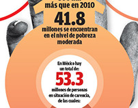 infographic of poverty in Mexico report 2014