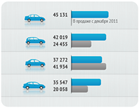 Cars sales in Russia