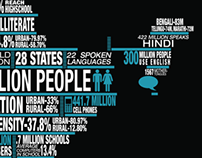 Infographics: Education:India/2013