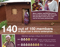 Infographic: Microsavings in Burundi