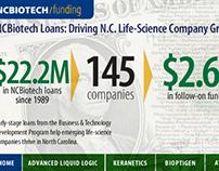 Loan Program Successes
