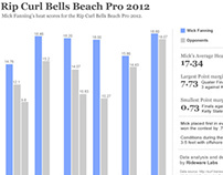 Surf Contest Data Analysis/Visualization