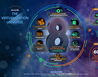 Acronis: The Virtualization Universe Infographics