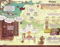 Racspace : Infographics