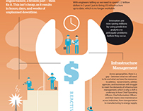 IBM: Predictive Maintenance INFOGRAPHIC