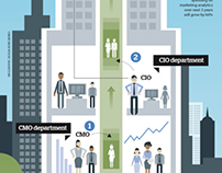 IBM: The New C-Suite Power Team INFOGRAPHIC