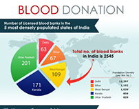 Blood Donation Infographics