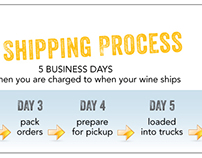 Shipping process graphic
