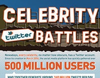 Celebrity Twitter Battles Infographics