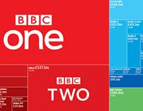 BBC spending