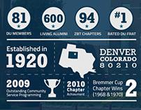 ZBT Denver University