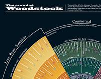 Woodstock infogaphic