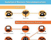 Infographic for VOIP Article