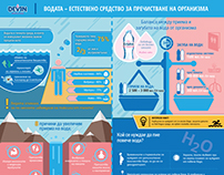 DEVIN Spring Water Infographic