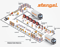 Isometric production process