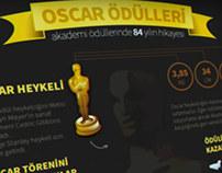 Oscar Ödüllerinin 84 Yılı