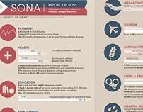 SONA Infographic