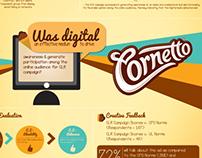 OMD & Hindustan Unilever Infographics