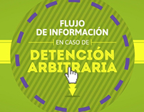 Flujo de Infomación En Caso De Detención Arbitraria