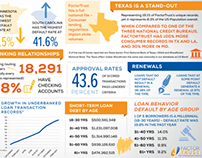 FactorTrust & ApproveData Infographics