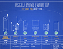Mobile Phone Evolution Infographic
