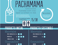 infográfico Pachamama