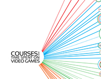 Video Games and Course Work: ERG