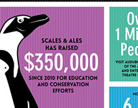 Scales and Ales 2013 Infographic