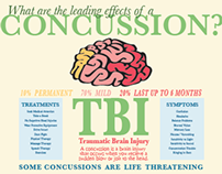 Infograph on Concussions