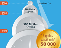 Infographic: Close-up of internet acceleration