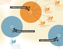 National Science Foundation: Infographic