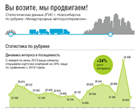 Infographics cargo transportation