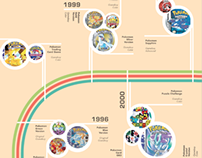The Pokémon Timeline (Infographic)