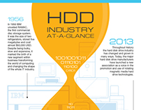 Western Digital: HDD Industry At-a-Glance INFOGRAPHIC