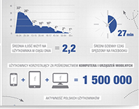Infographic - Facebook in Poland
