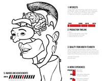 Infographic CV/ Designer Assembly Manual
