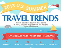 Sojern's 2013 Summer Travel Trends
