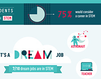 Nestle STEM infographic