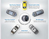 Volkswagen - Emailers