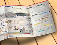 Projeto de Trifólio com elaboração de Infográfico