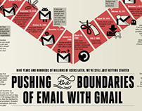 GMAIL Infographic