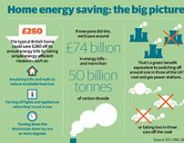 Green Deal infographics for DECC